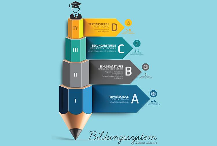 abschluss certificado de aptitud pedagógica